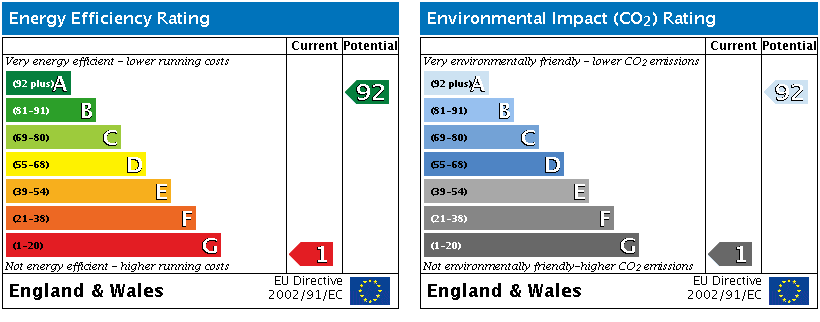 Energy Performance Certificates - EPC's
